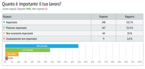 sondaggio lavoratori commercio 1