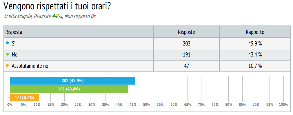 sondaggio lavoratori commercio 11