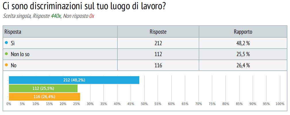 sondaggio lavoratori commercio 12