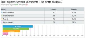 sondaggio lavoratori commercio