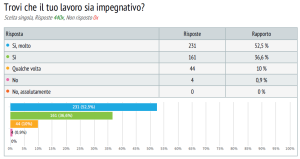 sondaggio lavoratori commercio 2