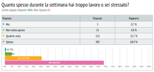 sondaggio lavoratori commercio 3