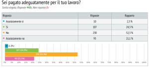 sondaggio lavoratori commercio 4