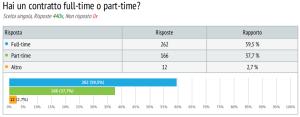sondaggio lavoratori commercio 5