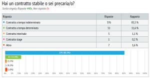 sondaggio lavoratori commercio 6