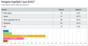 sondaggio lavoratori commercio 7