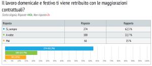 sondaggio lavoratori commercio 9